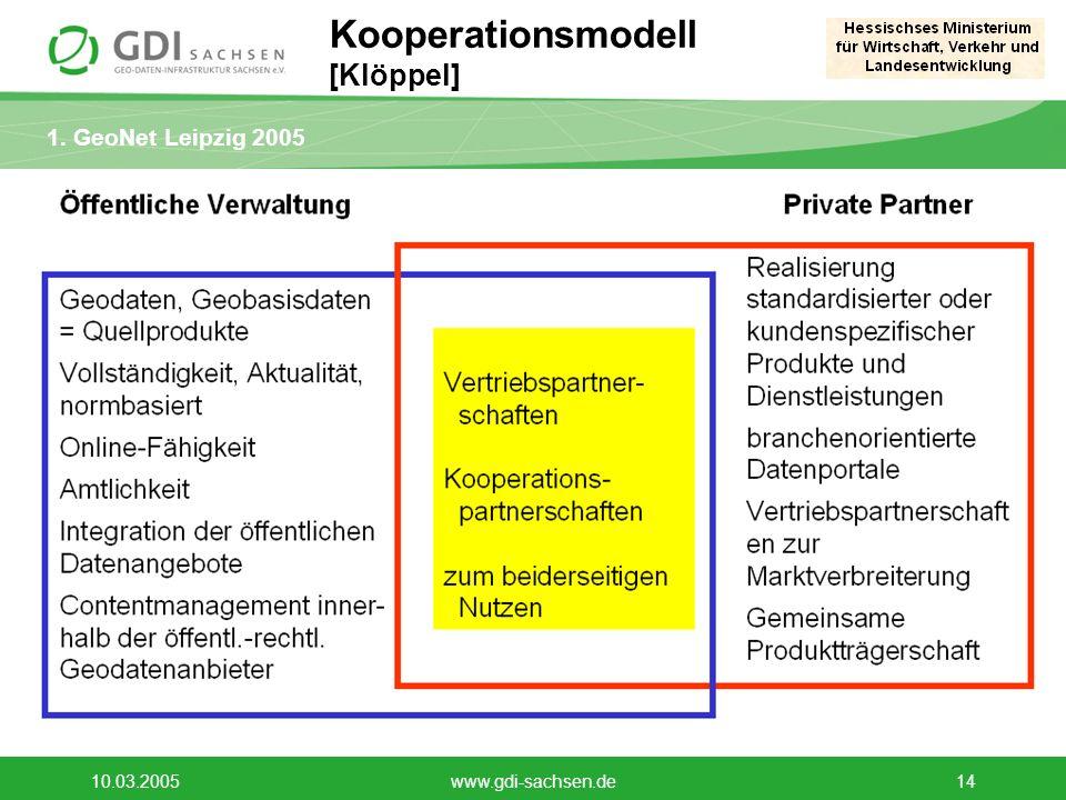 Kooperationsmodell [Klöppel]